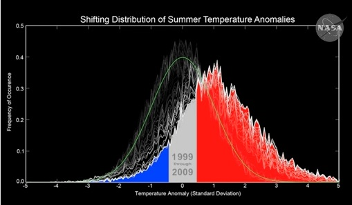 shifting-temp-graph